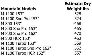 Estimated dry weights of 2012 Arctic Cat snowmobiles