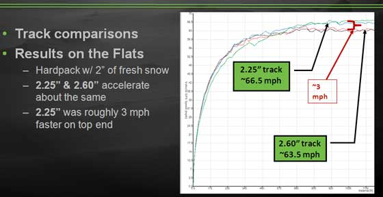 2013 Arctic Cat M snowmobile track speed chart