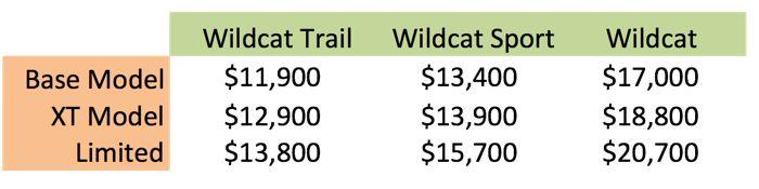 Arctic Cat Wildcat price comparison. By ArcticInsider.com