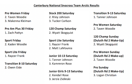 Team Arctic Canterbury Results