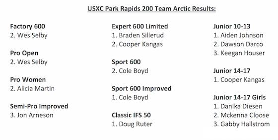 Park Rapids USXC Team Arctic Podiums
