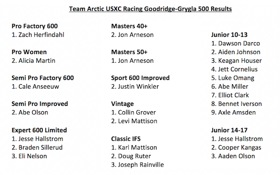 Team Arctic USXC GG500 Results