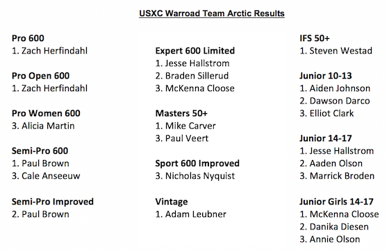 Team Arctic USXC Results Warroad